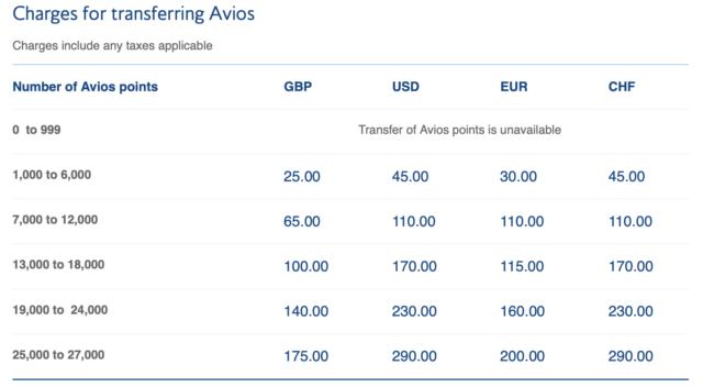 Avios overmaken met 'sharing Avios'