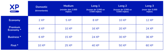 Het aantal XP dat je verdient is afhankelijk van reisklasse en afstand (Bron: Flying Blue)