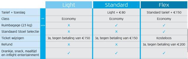 KLM tariefstructuur