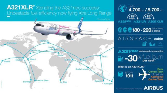 De nieuwe Airbus A321XLR heeft een flink bereik (Bron: Airbus)