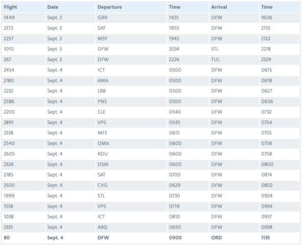Laatste MD-80's van American Airlines gaan met pensioen