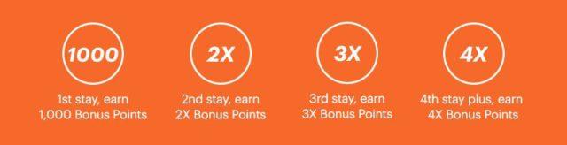 Hoe vaker je verblijft, hoe meer je verdient (Bron: IHG Rewards Club)