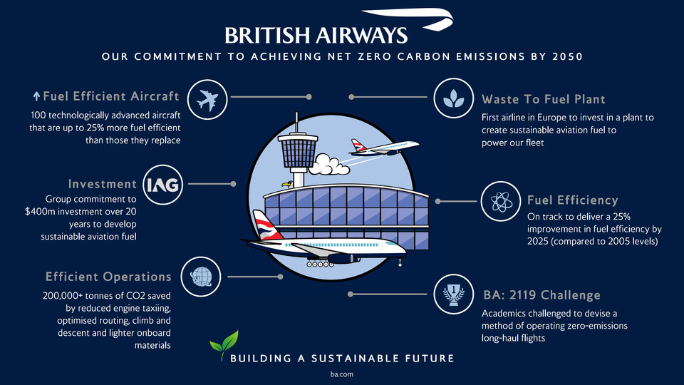 British Airways Co2 besparing
