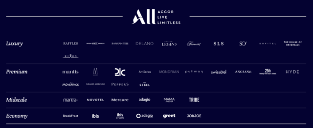 Hotelmerken binnen de Accor Groep (Bron: Accor)