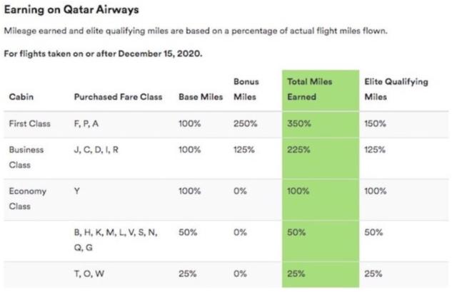 Alaska, MileagePlan, Qatar Airways