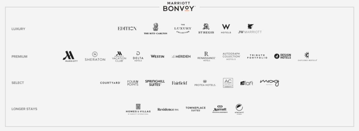 Marriott Bonvoy biedt een groot scala aan hotels (Bron: Marriott Bonvoy)